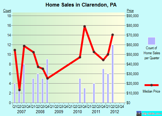 Clarendon,PA real estate house value index trend