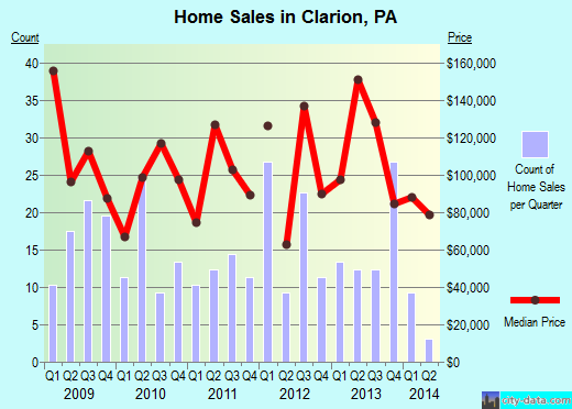 Clarion,PA real estate house value index trend
