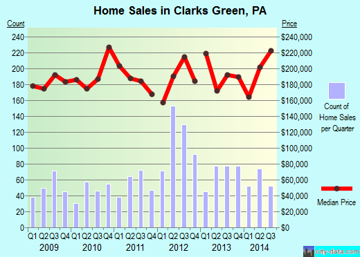 Clarks Green,PA real estate house value index trend