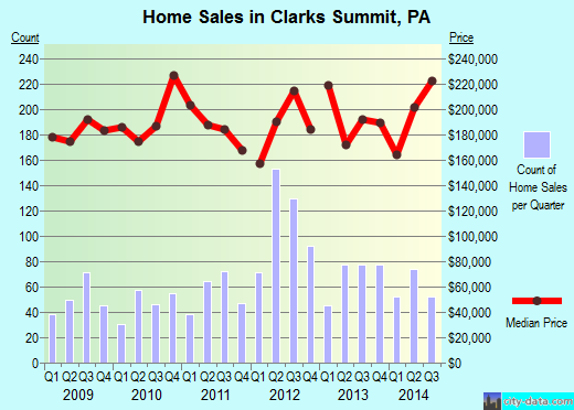 Clarks Summit,PA real estate house value index trend