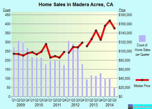 Madera Acres,CA real estate house value index trend