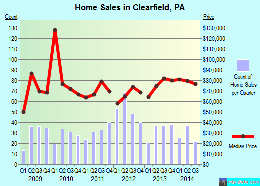 Clearfield,PA real estate house value index trend