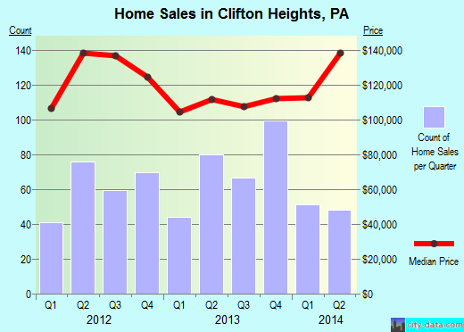 Clifton Heights,PA real estate house value index trend