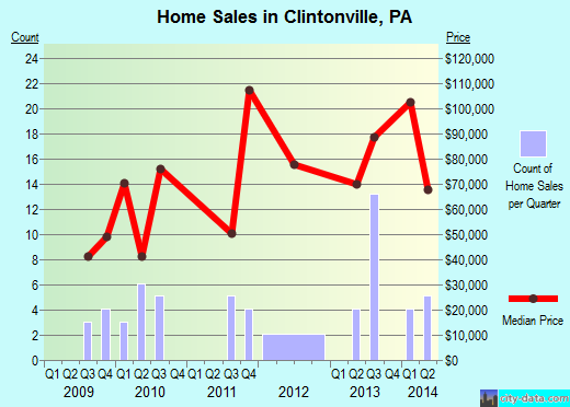 Clintonville,PA real estate house value index trend