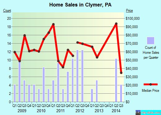 Clymer,PA real estate house value index trend