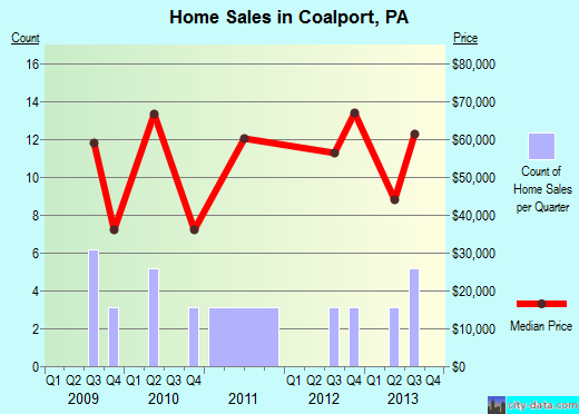 Coalport,PA real estate house value index trend