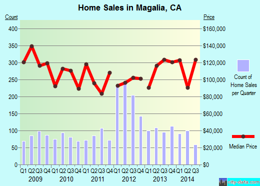 Magalia,CA real estate house value index trend