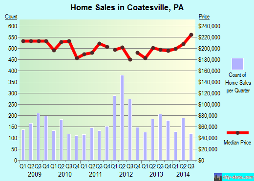 Coatesville,PA real estate house value index trend