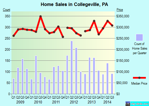 Collegeville,PA real estate house value index trend