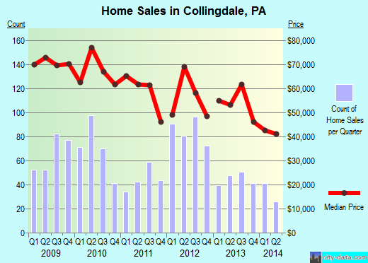 Collingdale,PA real estate house value index trend