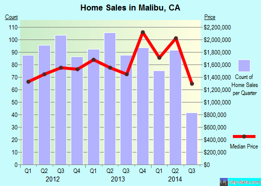 Malibu,CA real estate house value index trend