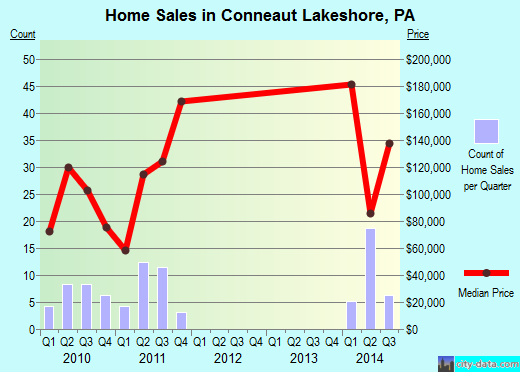 Conneaut Lakeshore,PA real estate house value index trend