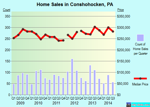 Conshohocken,PA real estate house value index trend
