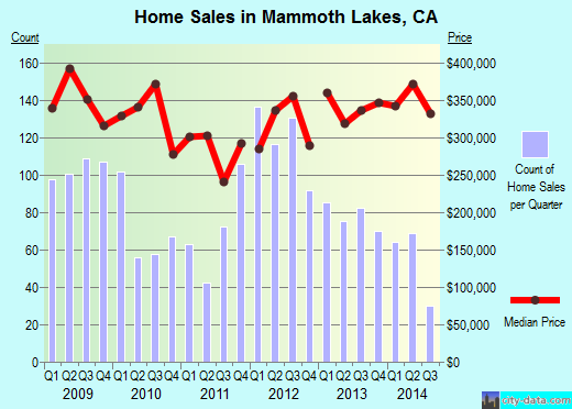 Mammoth Lakes,CA real estate house value index trend