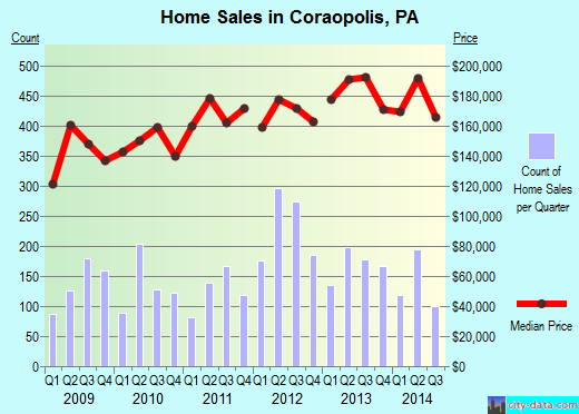 Coraopolis,PA real estate house value index trend