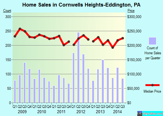 Cornwells Heights-Eddington,PA real estate house value index trend