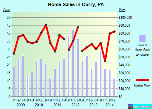 Corry,PA real estate house value index trend