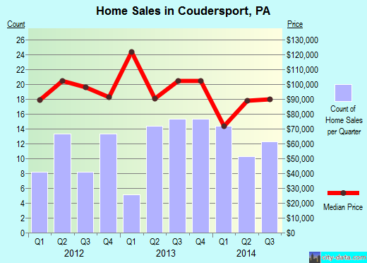 Coudersport,PA real estate house value index trend