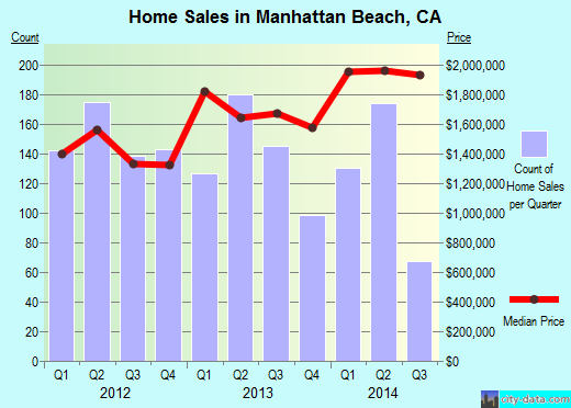 Manhattan Beach,CA real estate house value index trend