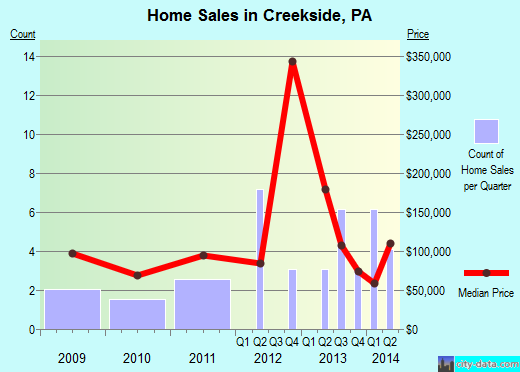 Creekside,PA real estate house value index trend