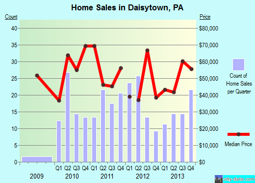 Daisytown,PA real estate house value index trend