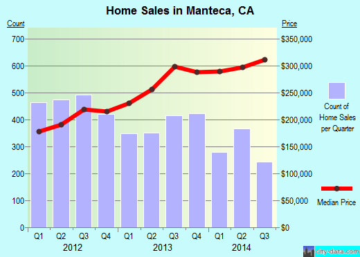 Manteca,CA real estate house value index trend
