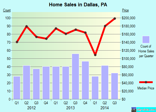 Dallas,PA real estate house value index trend