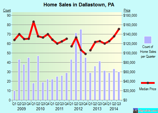 Dallastown,PA real estate house value index trend