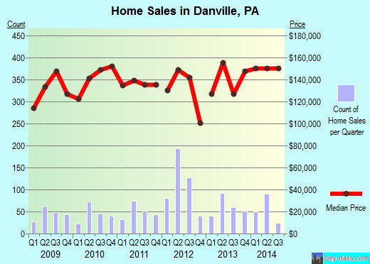 Danville,PA real estate house value index trend