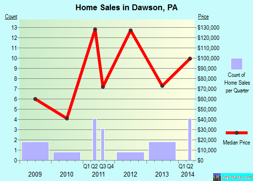 Dawson,PA real estate house value index trend