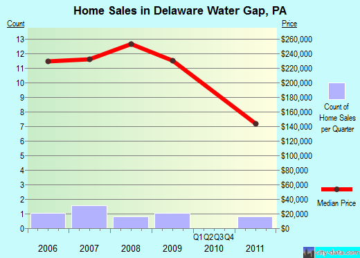 Delaware Water Gap,PA real estate house value index trend