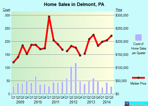 Delmont,PA real estate house value index trend