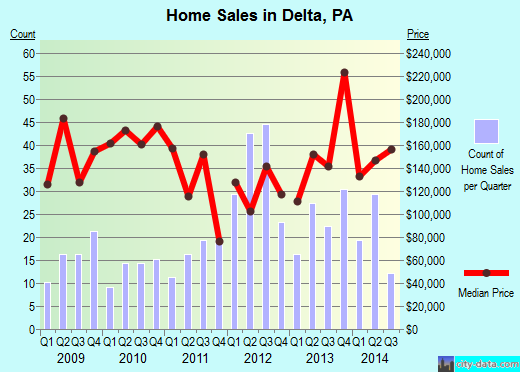 Delta,PA real estate house value index trend