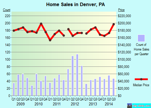 Denver,PA real estate house value index trend
