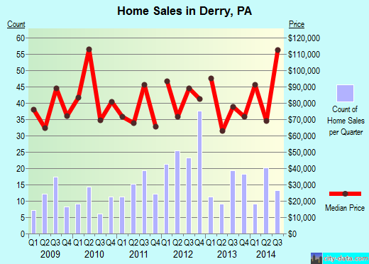 Derry,PA real estate house value index trend