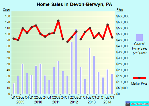 Devon-Berwyn,PA real estate house value index trend