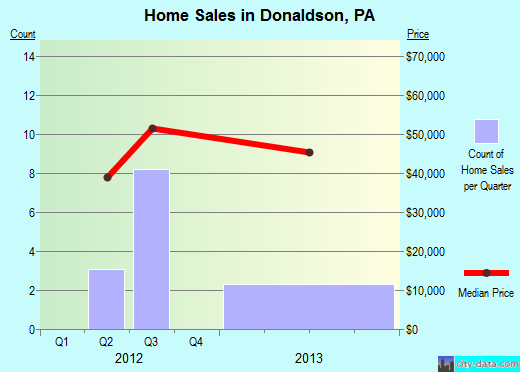 Donaldson,PA real estate house value index trend