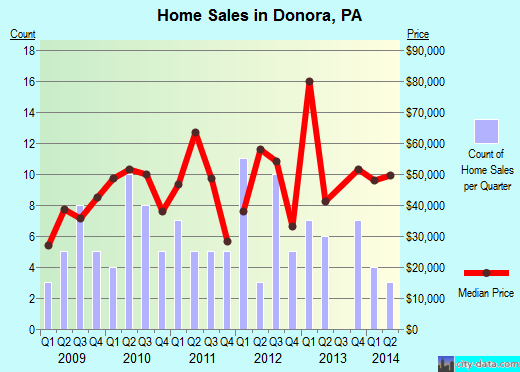 Donora,PA real estate house value index trend