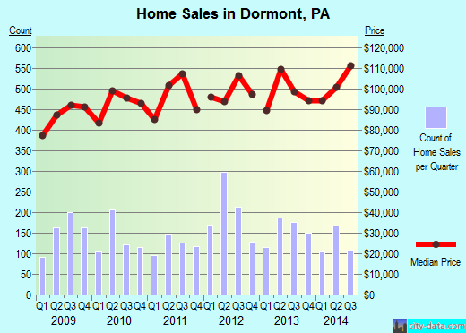 Dormont,PA real estate house value index trend