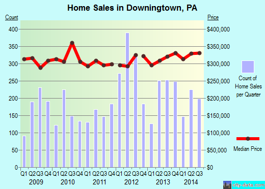 Downingtown,PA real estate house value index trend