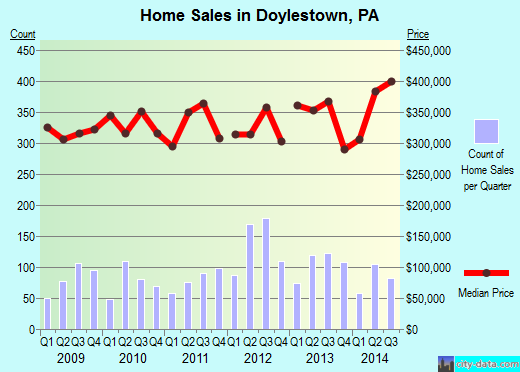 Doylestown,PA real estate house value index trend