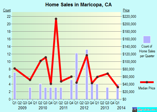 Maricopa,CA real estate house value index trend