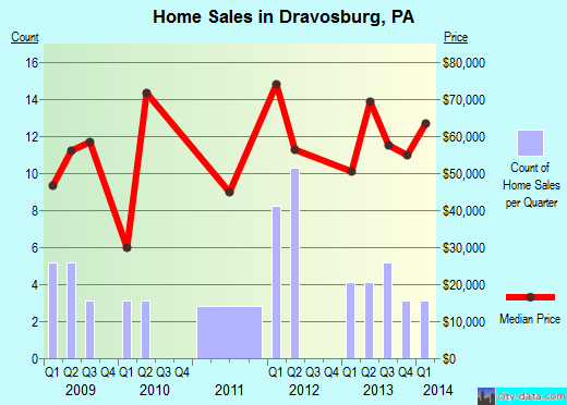 Dravosburg,PA real estate house value index trend