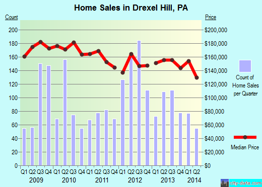 Drexel Hill,PA real estate house value index trend