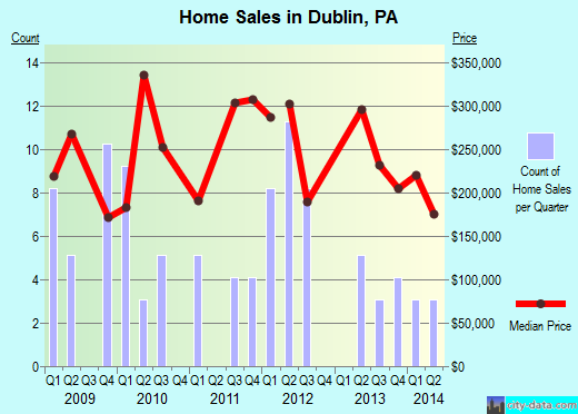 Dublin,PA real estate house value index trend