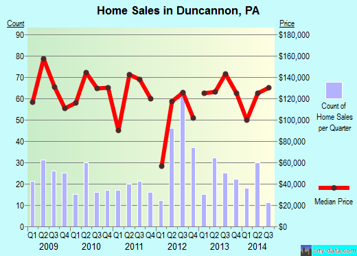 Duncannon,PA real estate house value index trend