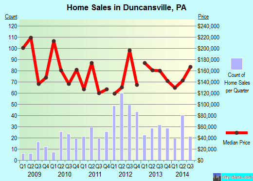 Duncansville, PA index of house prices