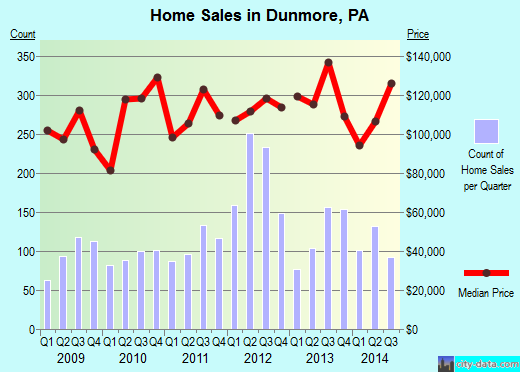 Dunmore,PA real estate house value index trend