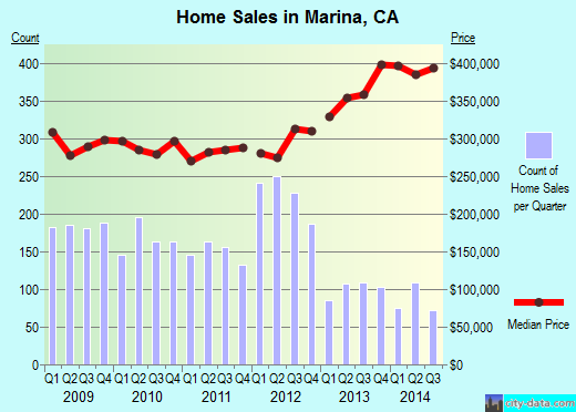 Marina,CA real estate house value index trend