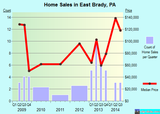 East Brady,PA real estate house value index trend